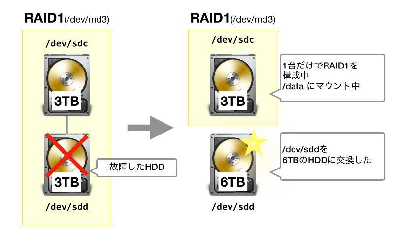 raid1 mdadm